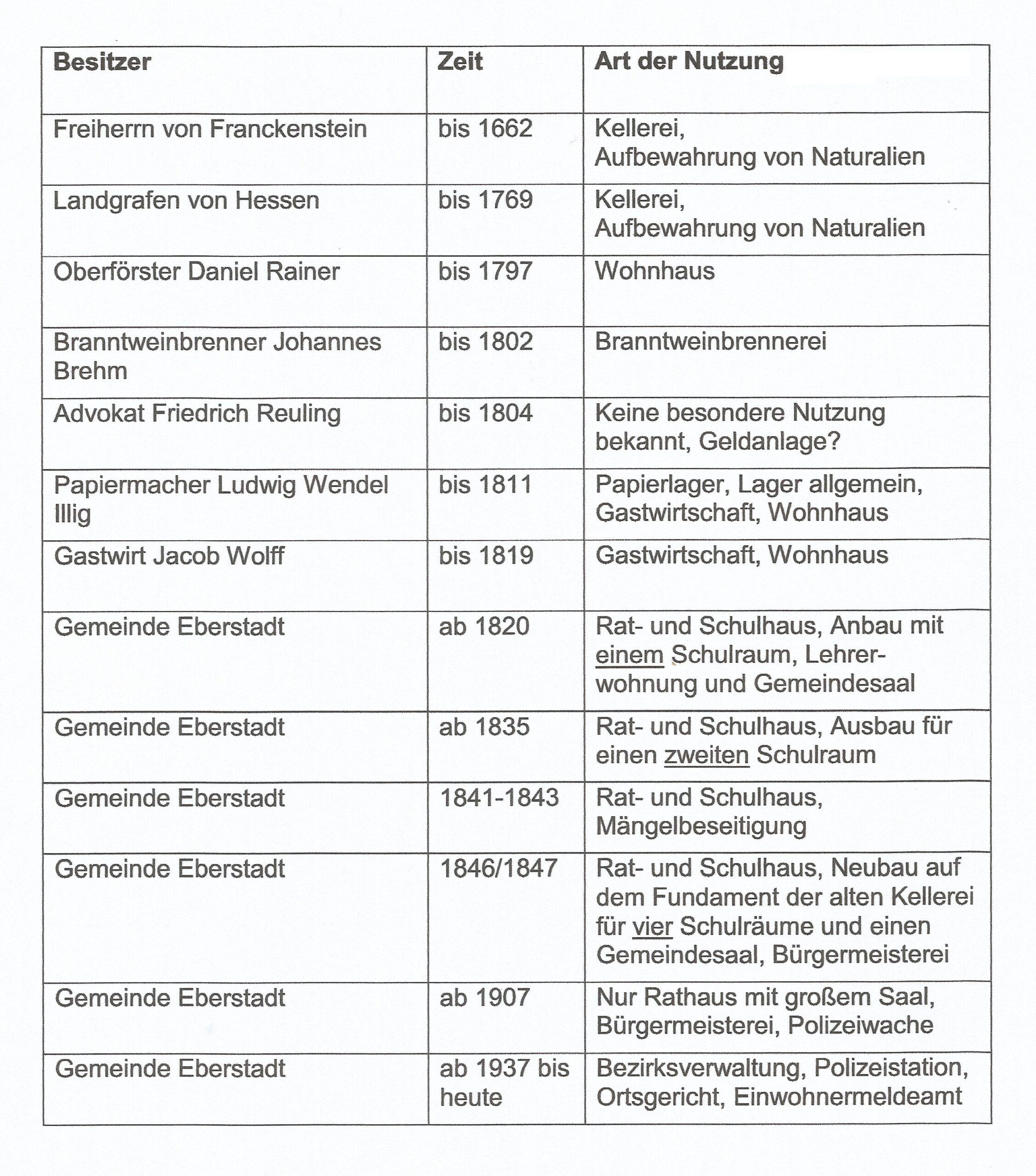 Besitzer und Nutzung der frankensteinischen Kellerei im Laufe der Jahrhunderte